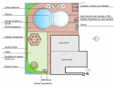 giardino progetto piscina